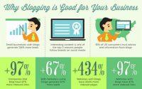 blogging for business marketing