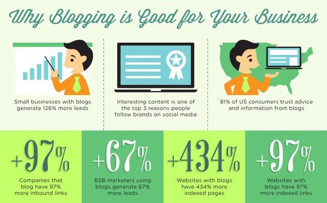 blogging business marketing cash flow d banzon design